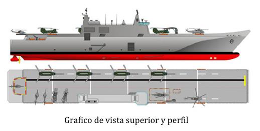 grafico buque