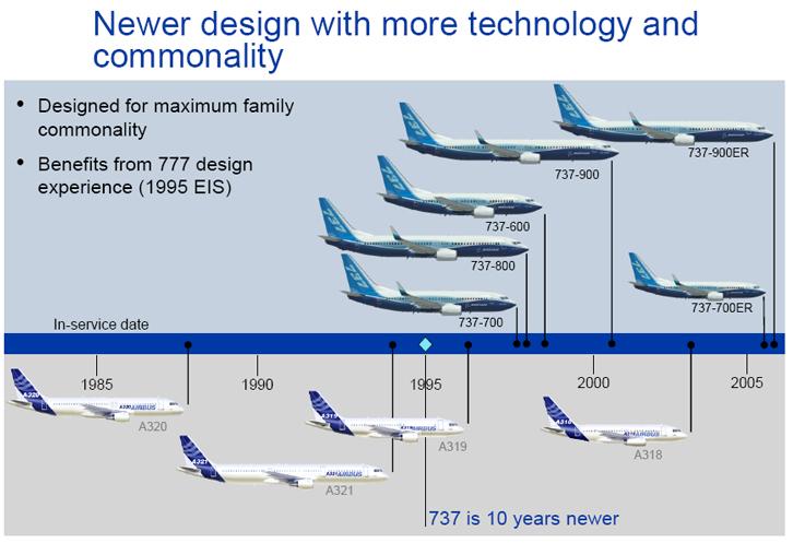 Boeing 737 ( avión de reacción de pasajeros de fuselaje estrecho de corto a medio alcance USA ) Common