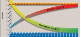 FACTORES HUMANOS EN MANTENIMIENTO AERONAUTICO – I