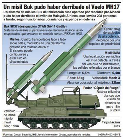 Imagen-dibujo de un sistema Buk 9K37 que ha sido publicado en numerosos periódicos españoles