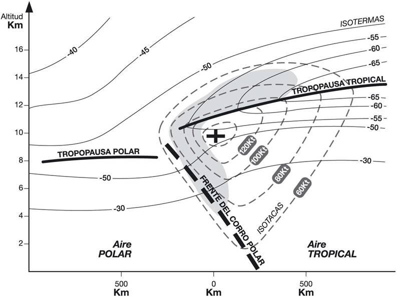 Las áreas sombreadas indican las zonas más favorables al desarrollo de CAT Fuente: Meteorología Aeronáutica. B. González López. Ediciones AVA. Madrid 2005