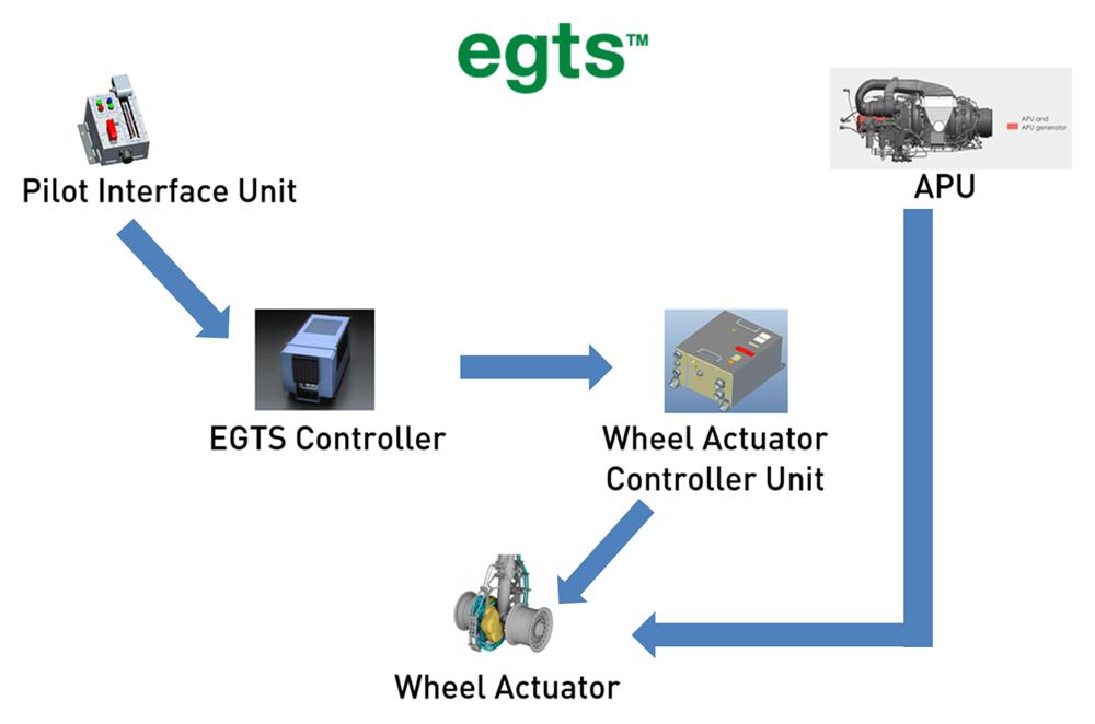 EGTS-1B