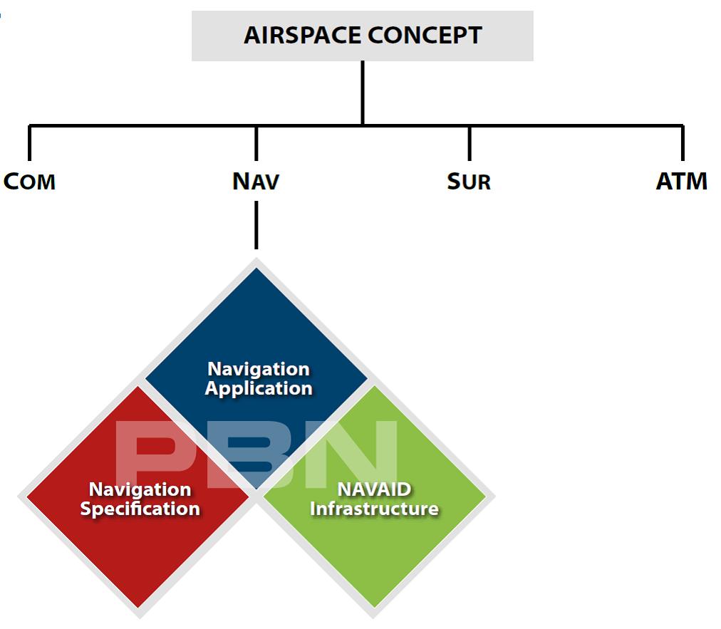Componentes del concepto de espacio aéreo según la PBN (Fuente: Eurocontrol)