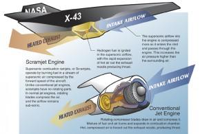 Scramjet--X-43A