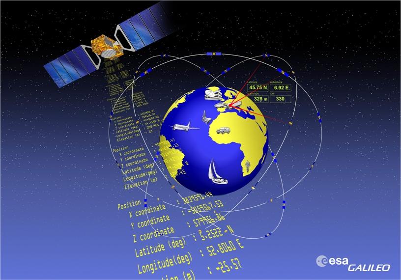 Sistema Galileo ESA
