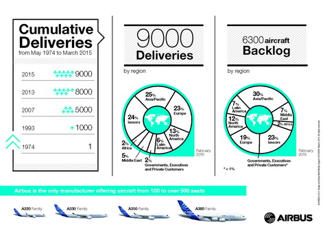 Airbus 9000th aircraft delivered_infographic_