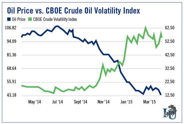 crude-oil-volatility