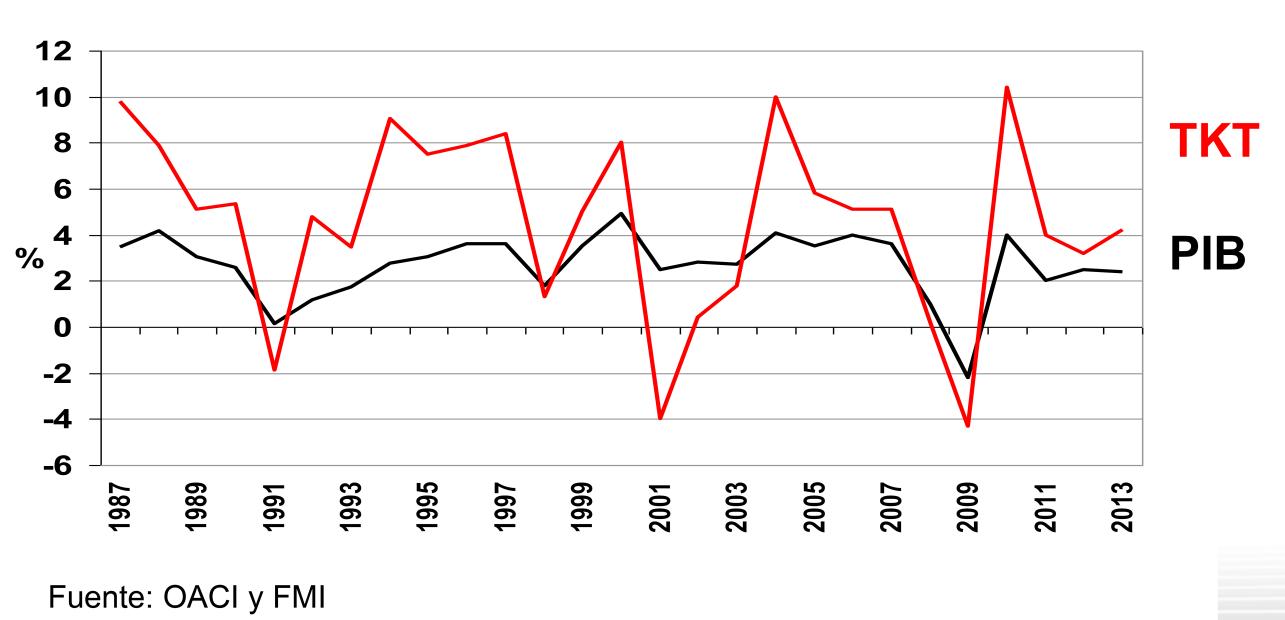 Evolución comparada del PIB con el Nº de Toneladas-kilómetro transportadas
