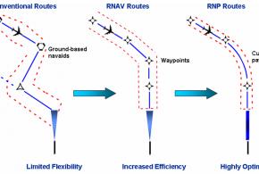 Comparativa de trayectorias convencional, RNAV y RNP