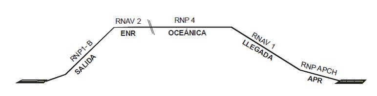 Ejemplo de especificaciones de navegación para un vuelo completo (Fuente: OACI, doc. 9613)