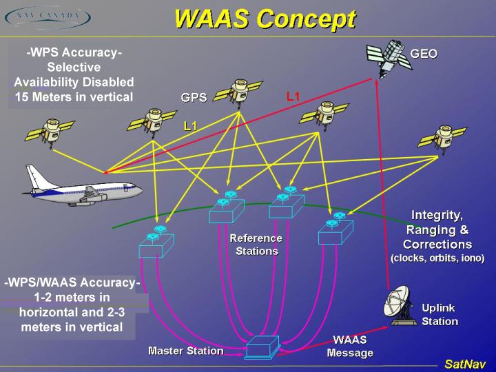 Foto GPS y WAAS