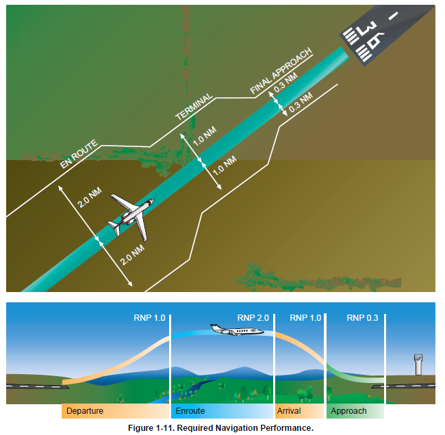 Típicos valores de RNP en las diferentes fases de vuelo. (Fuente: FAA)