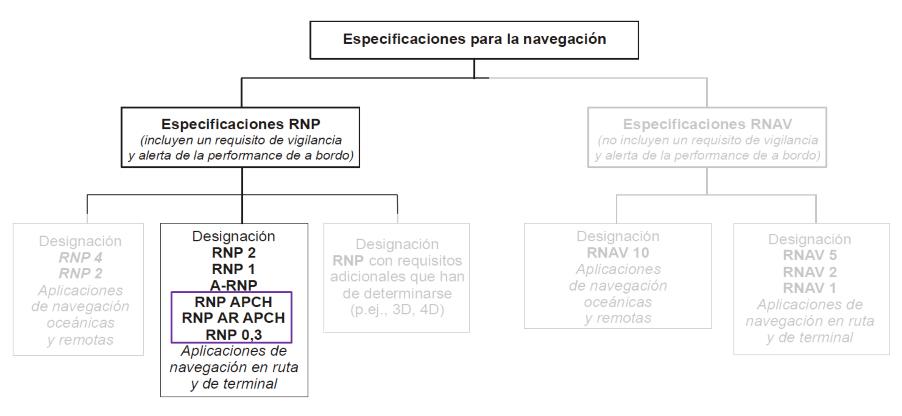 Especificaciones PBN para aproximación (Fuente: OACI, doc. 9613)