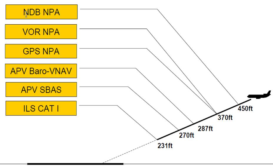 Ejemplo de escalado de mínimos según el sistema de aproximación.