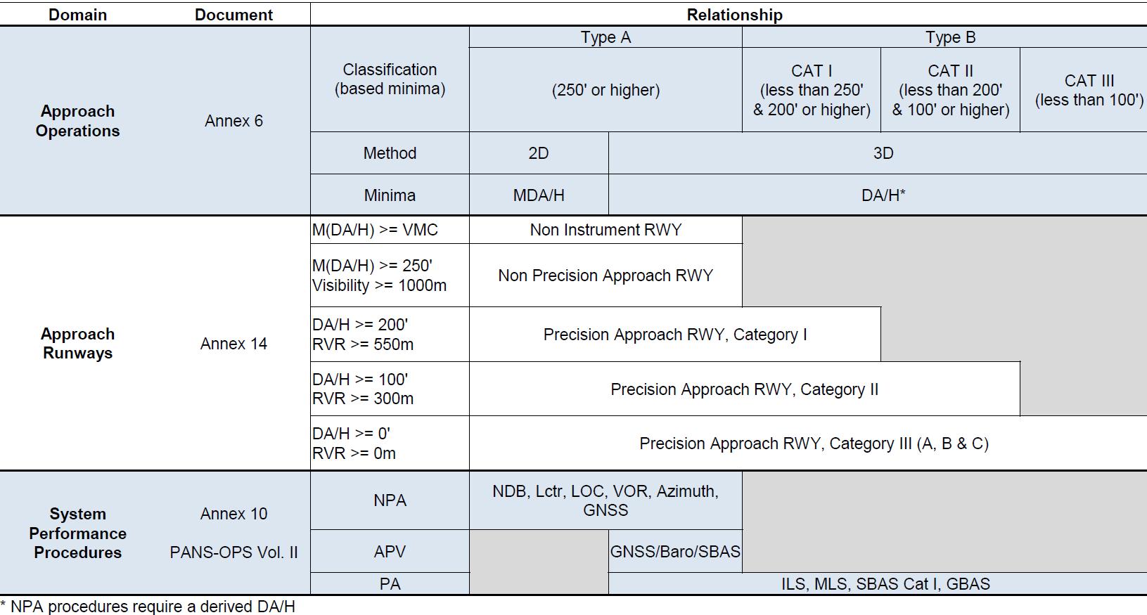 Clasificación de las maniobras de aproximación frente a sistemas y mínimos de operación. Cuadro con referencia a diversos documentos de la OACI. (Fuente: OACI)