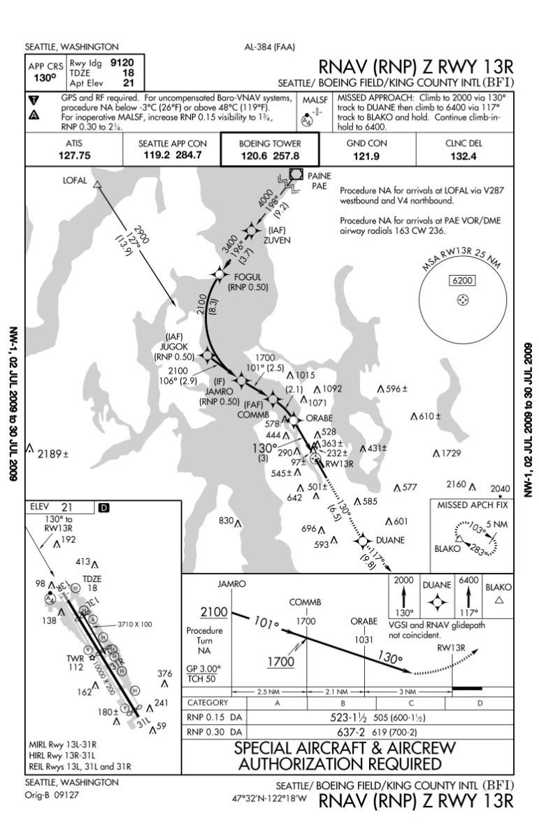 Ejemplo de ficha de aproximación RNP AR. Observar los diferentes mínimos de operación para los diferentes valores de RNP del tramo final de la aproximación. (Fuente: FAA)