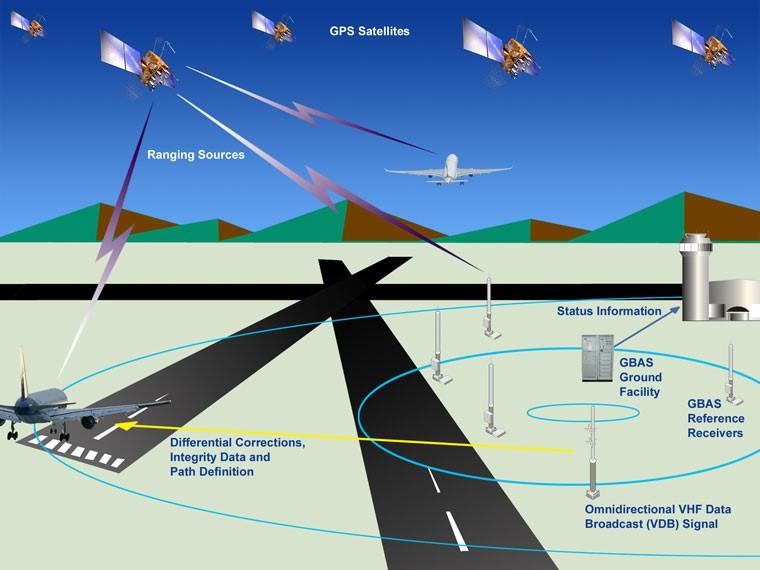 Esquema de funcionamiento del sistema GBAS (fuente: FAA)