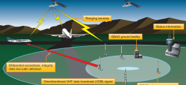 Esquema de los sub sistemas y de funcionamiento del GBAS (fuente: FAA)