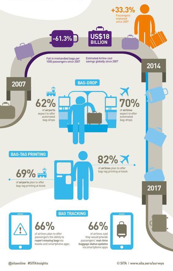 Evolución gestión mundial de equipaje 2007-2017