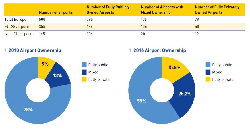 FOTO: ACI (http://newairportinsider.com/wp-content/uploads/2016/04/ACIEUROPEReportTheOwnershipofEuropesAirports2016.pdf)