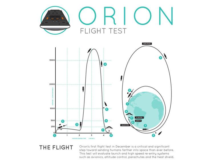 Orionflightestprofile_NASA4X3-757x568