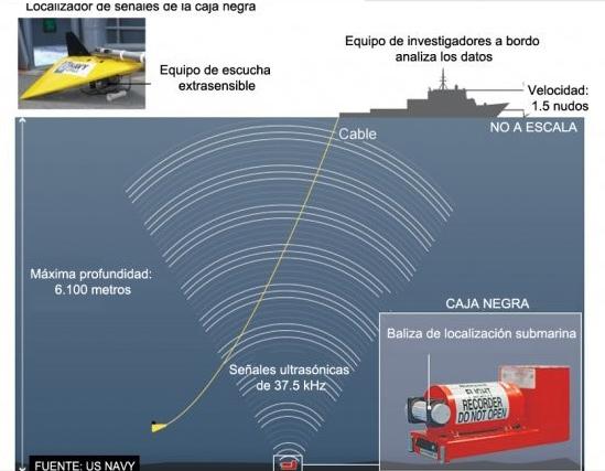 """Gráfico de búsqueda de """"cajas negras"""" por medio de sonar de profundidad variable (Fuente: US.Navy)"""