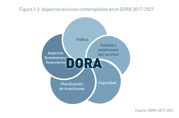 Regulación aeroportuaria Esquema aspectos tecnicos DORA