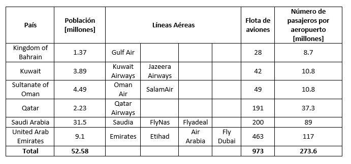 Aerolineas Oriente Medio