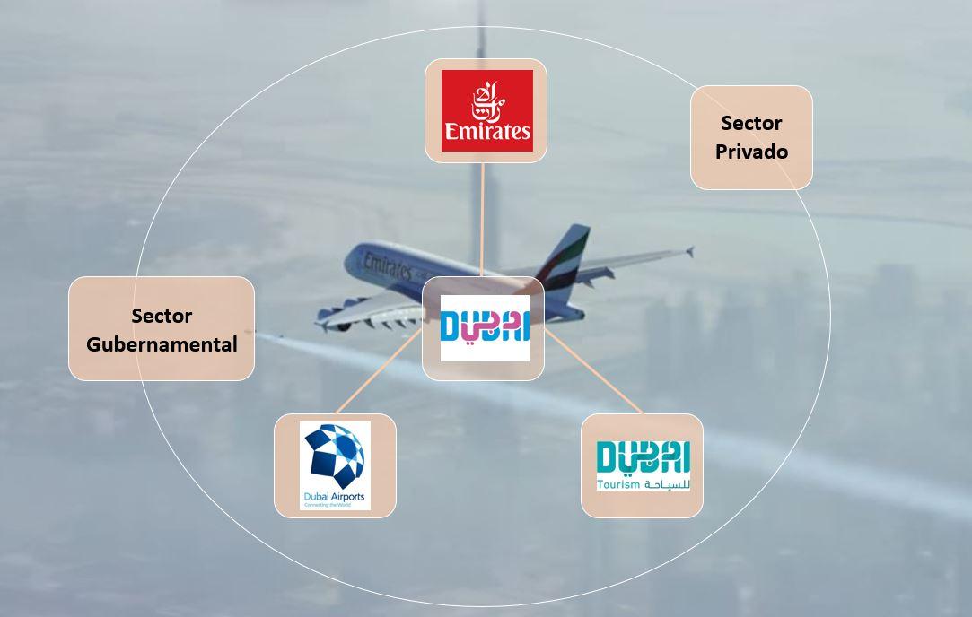El modelo de Aviación integrado de Dubai.