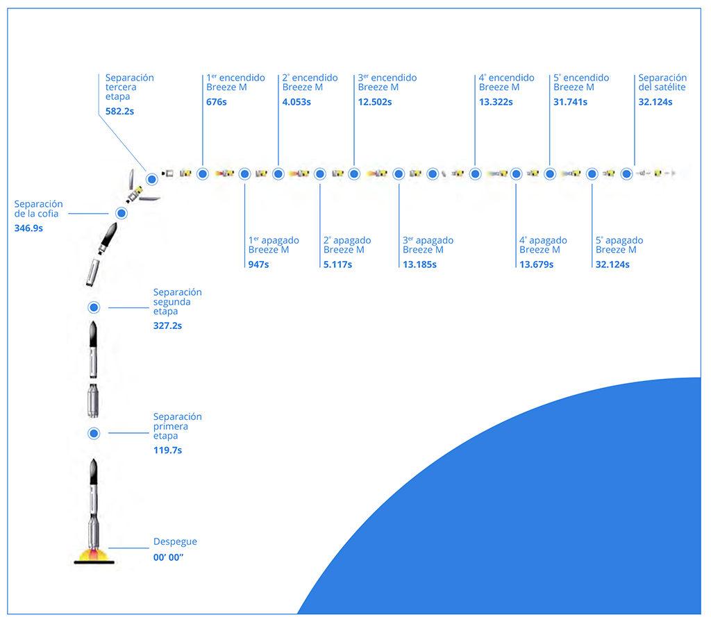 proton_launch