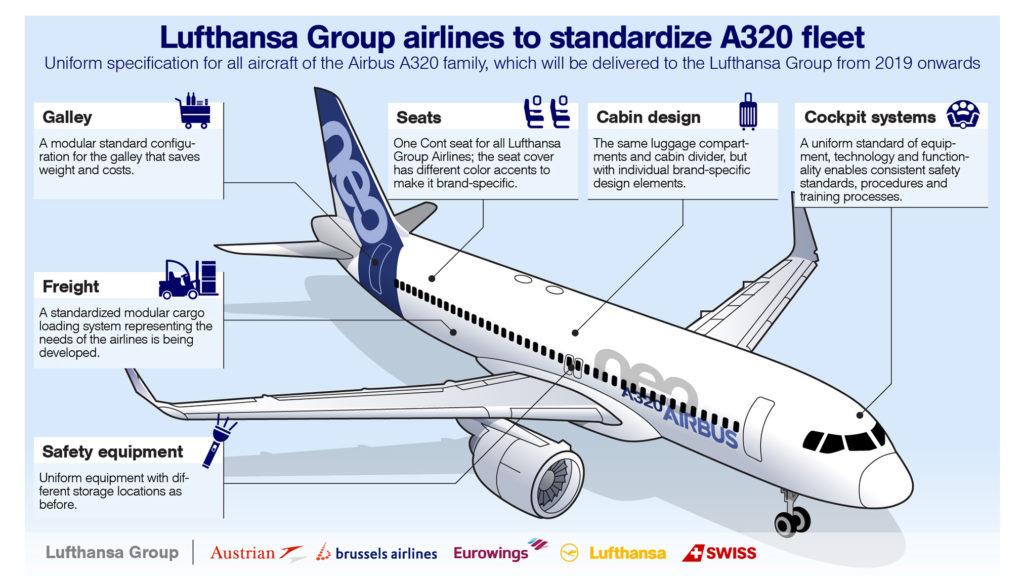 flotas de Airbus A320