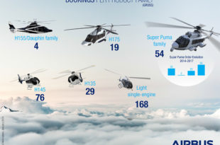 Airbus Helicopters bookings 2017