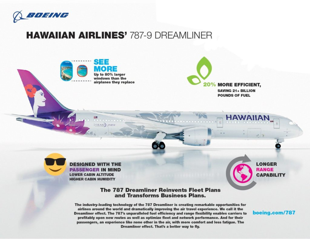 Boeing Hawaiian Airlines 787-Infographic