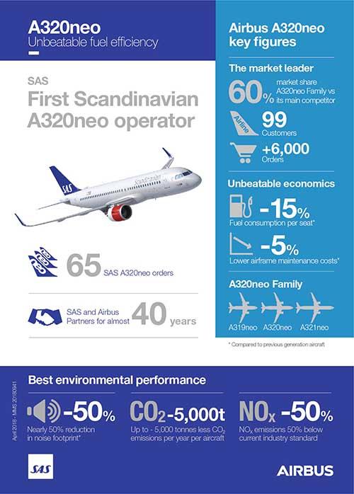 A320neo-SAS-infographic-