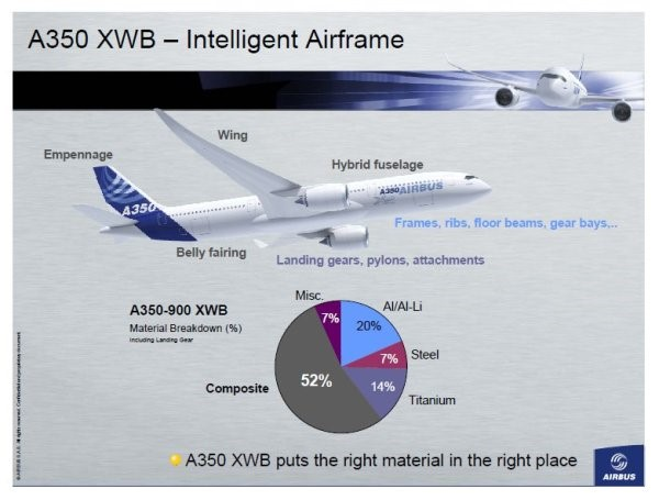 A359 XWB material mix composition