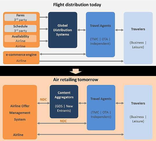 NDC de IATA distribucion aerea