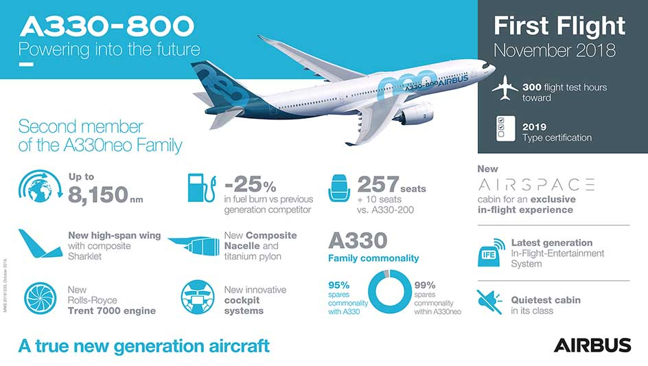 A330-800-First-Flight-Infographic-