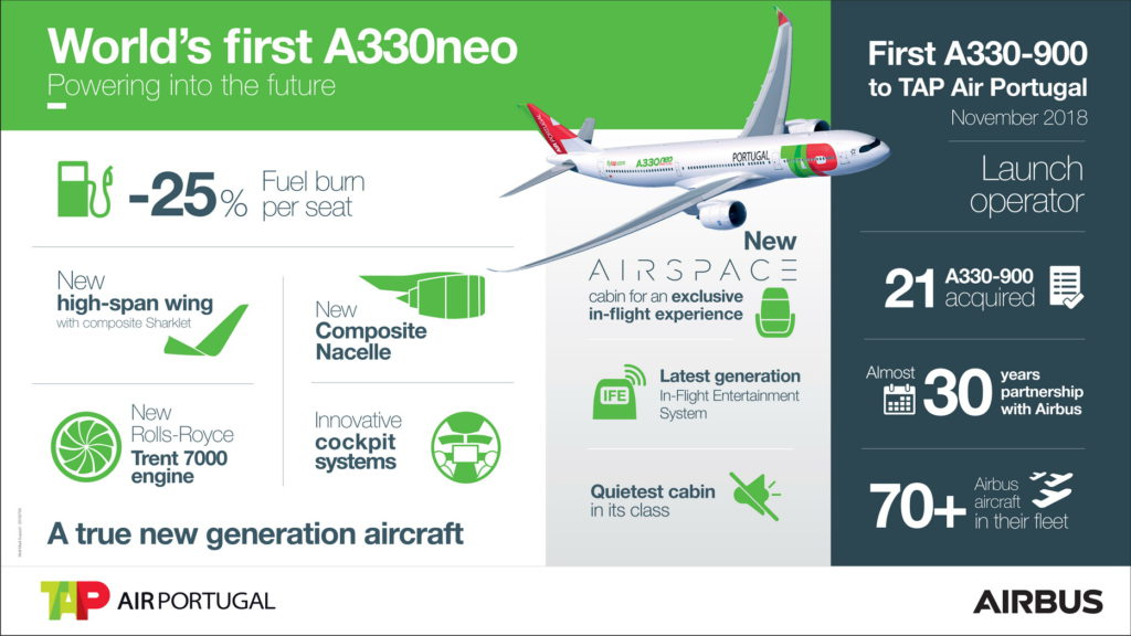 A330-900-TAP-Air-Portugal-infographic-