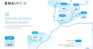 regiones trafico
