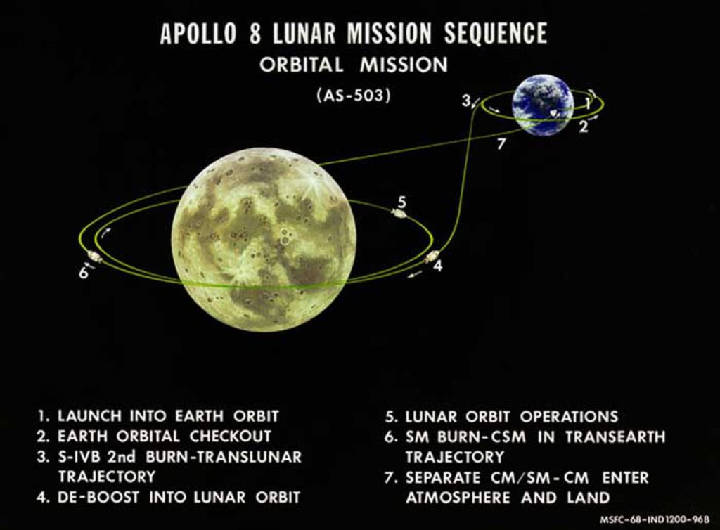 APOLLO 8 (AS-503) LUNAR MISSION SEQUENCE ORBITAL MISSION (REF: MSFC-68-IND 1200-96B)