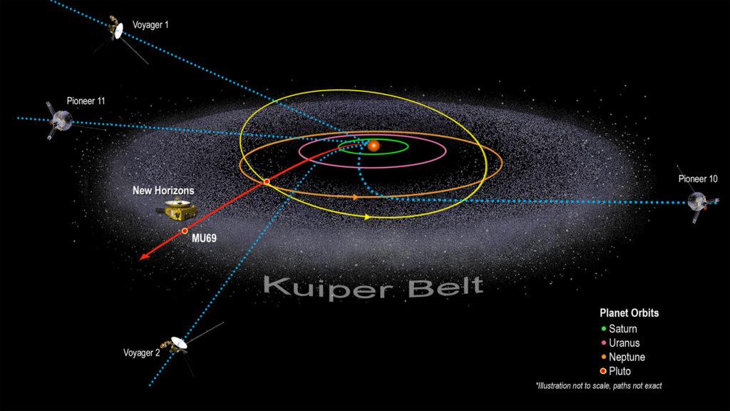 Este gráfico muestra el camino de New Horizons comparado con otras sondas que han dejado el sistema solar. Ilustración: NASA/Johns Hopkins University Applied Physics Laboratory