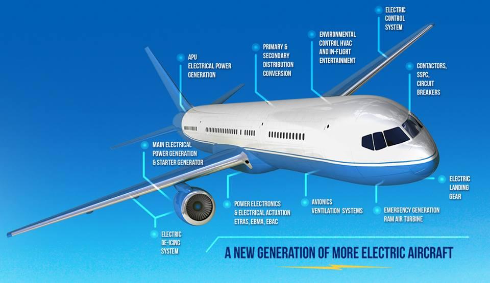 La simulación de ingeniería facilita a las empresas estudiar los retos de nuevos productos, como es el avión eléctrico en el sector aeronáutico.