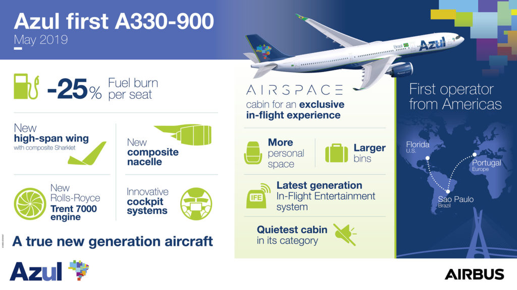 A330-900-AZUL-infographic-