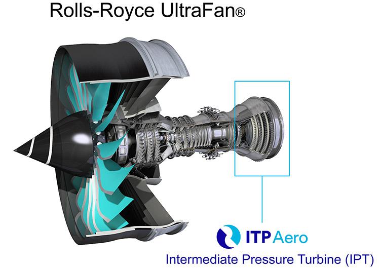 UltraFan ITP Aero