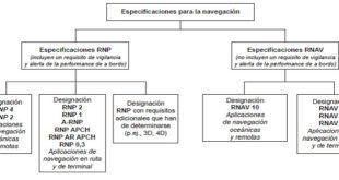 Clasificación de las especificaciones de navegación PBN (Fuente: OACI, doc. 9613)