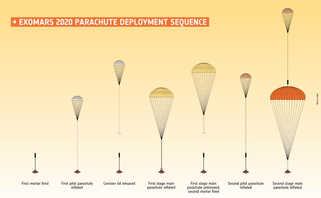 Paracaídas de la misión ExoMars 2020 ( infografía ESA).