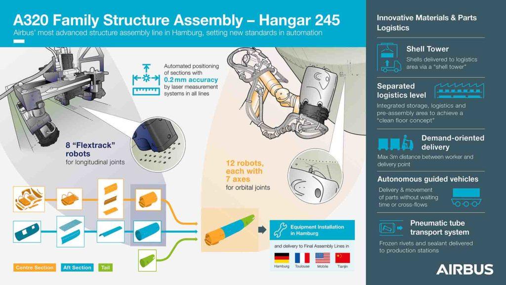 Hangar-245-infographic-
