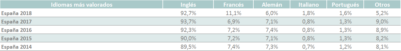 Fuente: XXII Informe Infoempleo Adecco: Oferta y demanda de empleo en España