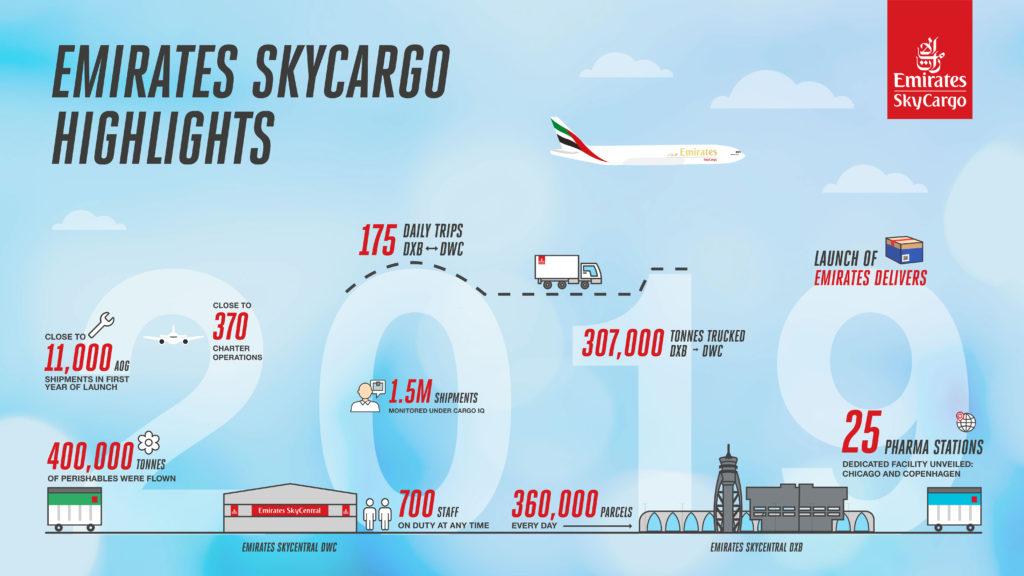 Sky Cargo Emirates