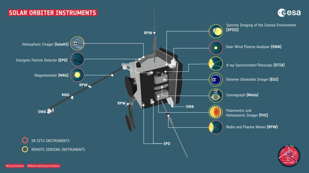 instrumentos de abordo de la sonda espacial Solar Orbiter
